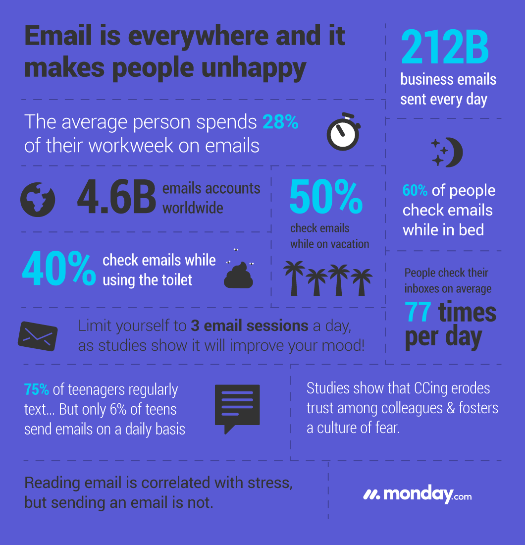 Email & Anxiety: Email is Everywhere and Makes You Unhappy Infographic