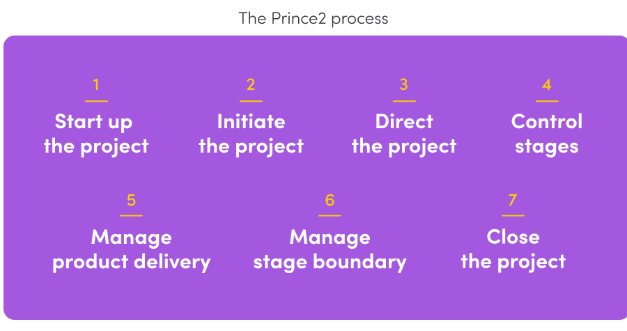 Prince2 Project Management Methodology