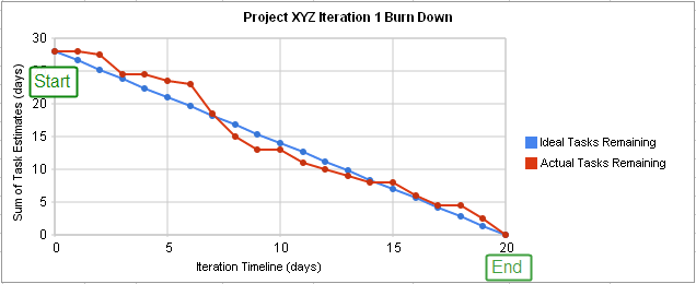 iteration burn down tasks