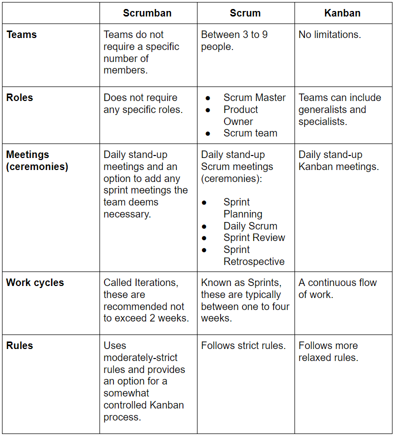 Scrumban, Scrum and Kanban Differences