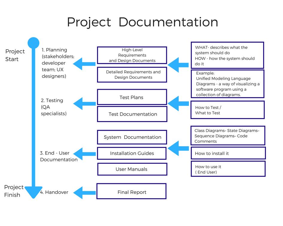 Project documentation in software development