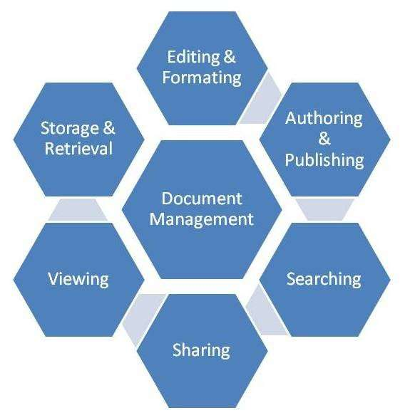 Visual representation of the different elements involved in document management