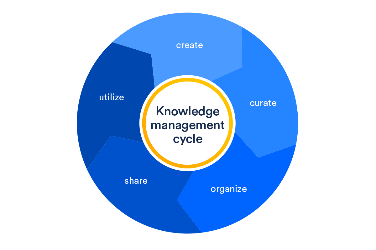 Visual representation of the knowledge management life cycle