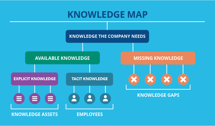 Visual of a knowledge map flow chart by ScienceSoft