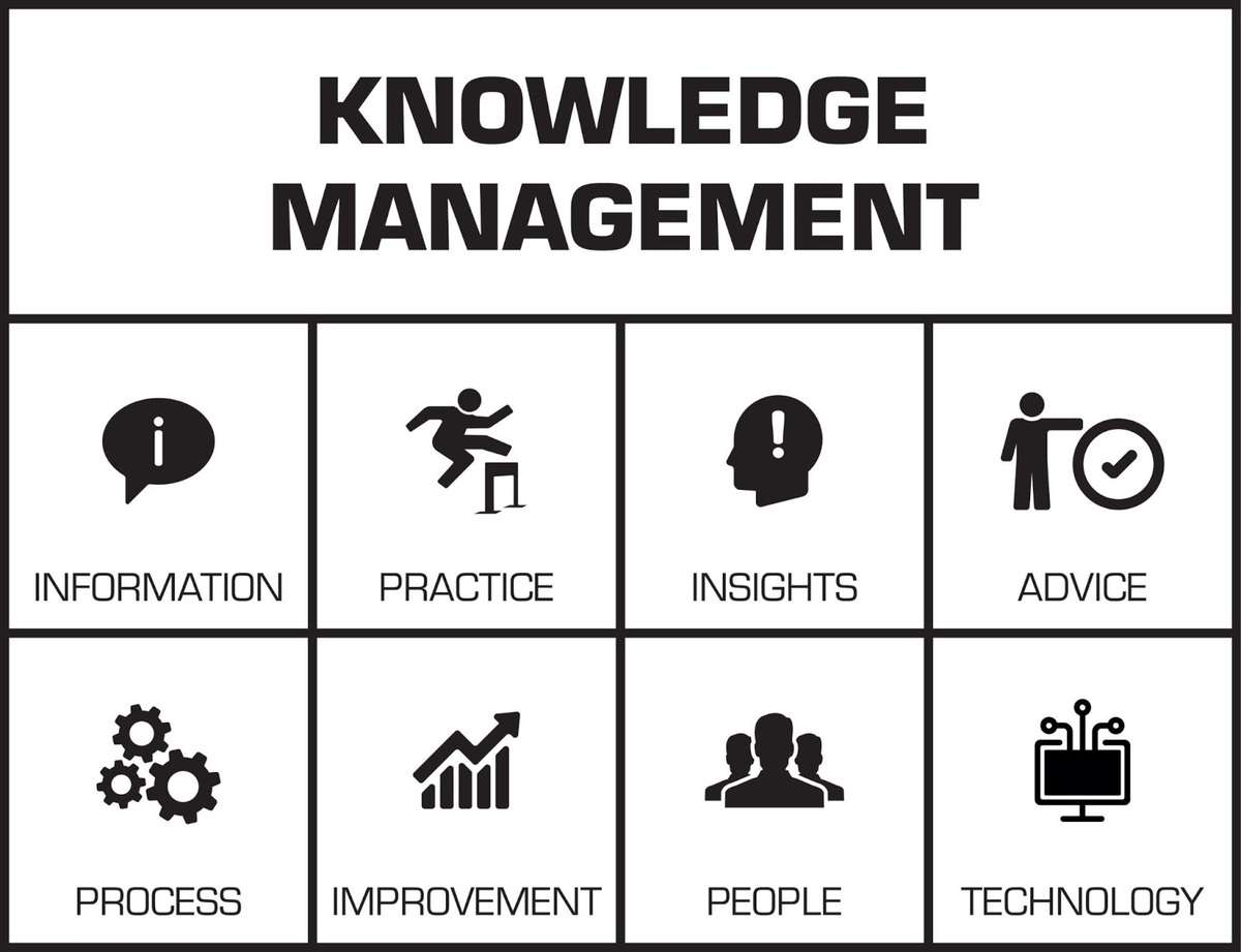 The knowledge management process explained