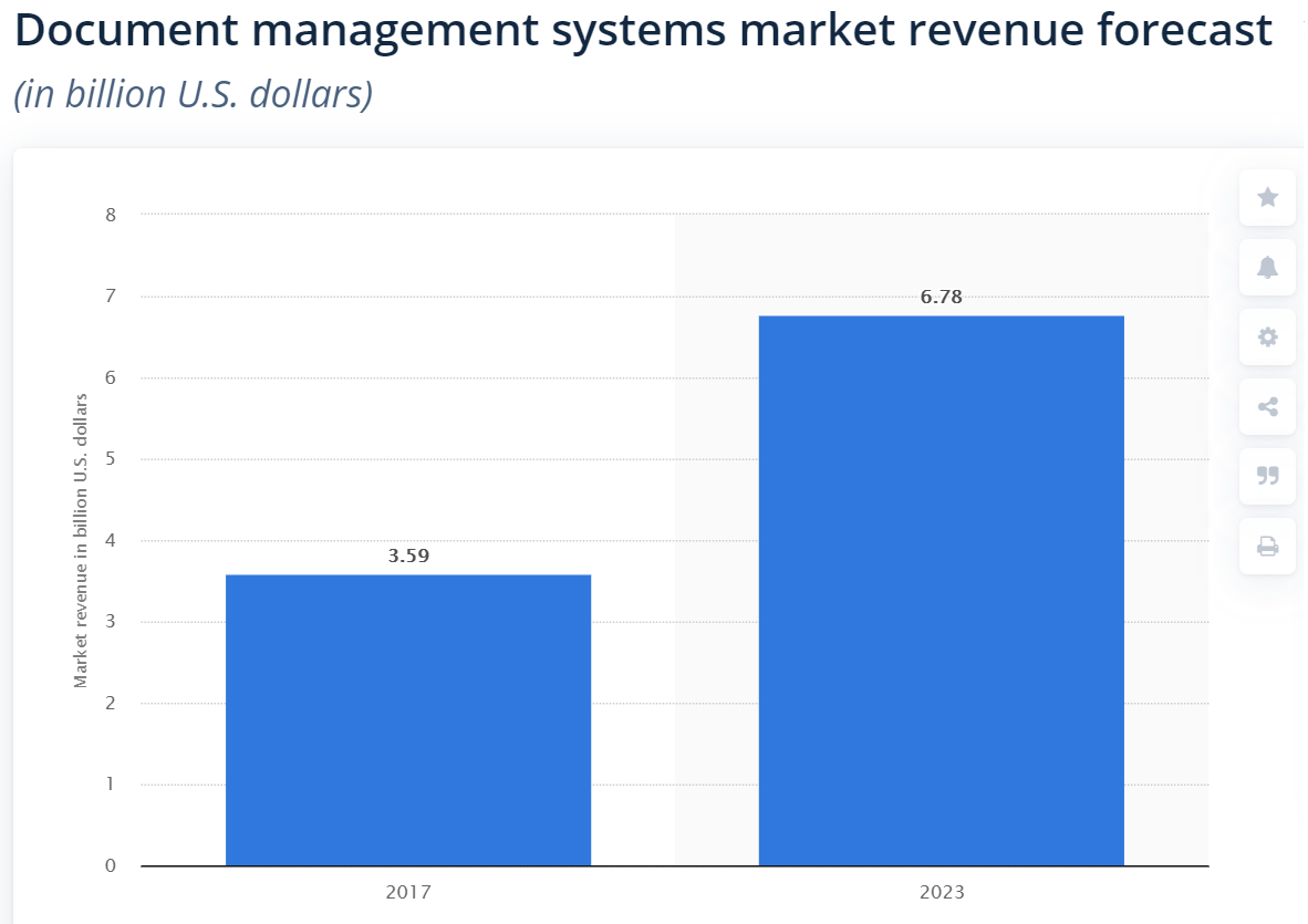 two columns on a bar chart showing DMS market revenue for 2016 and 2023