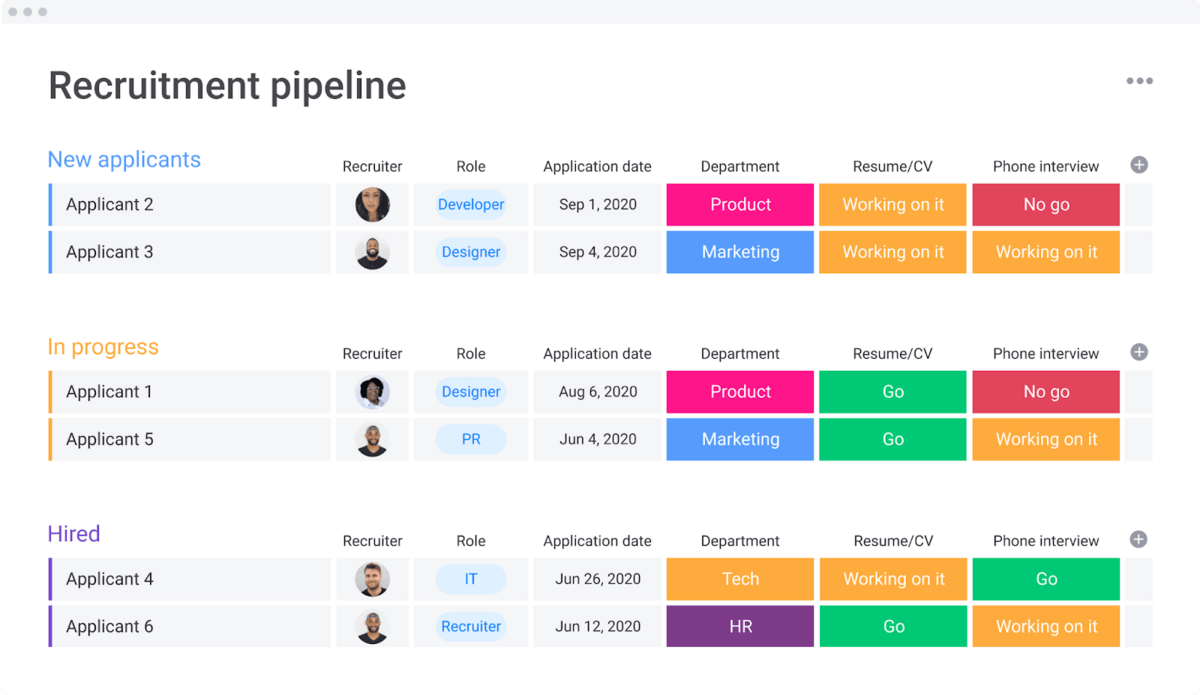 Table showing recruitment pipeline and status of several candidates