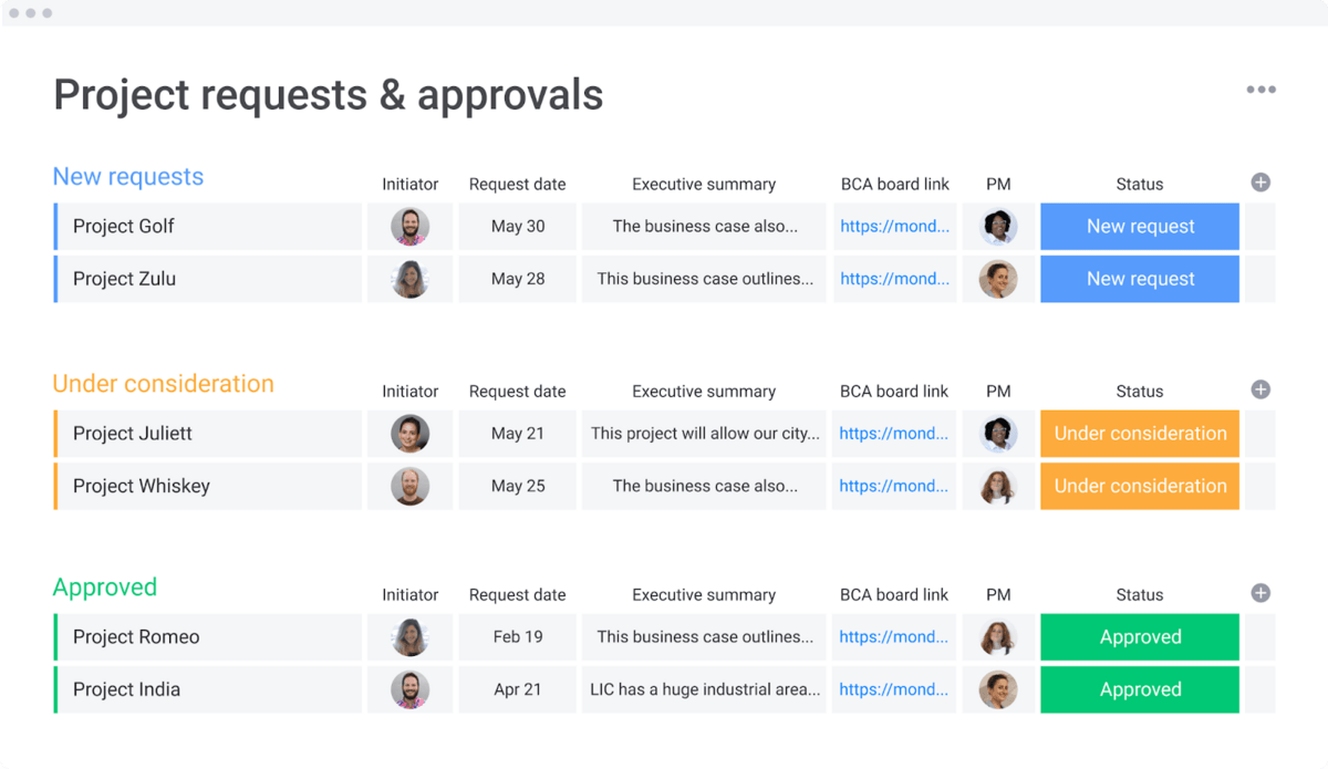 List of project requests and approval status
