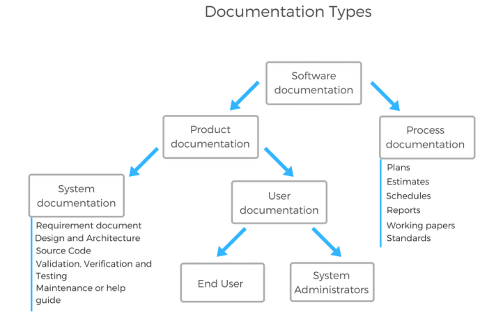 Types of software project documentation