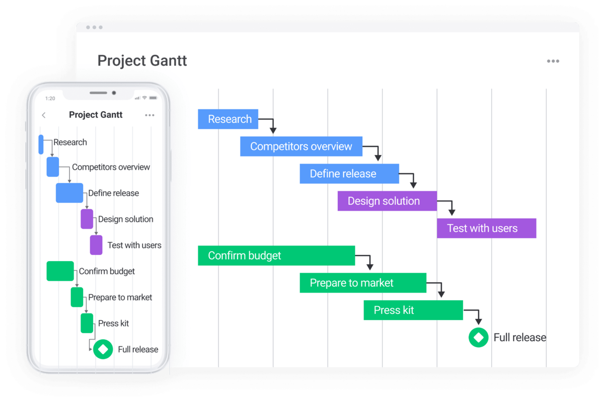 Gantt charts showing all project components