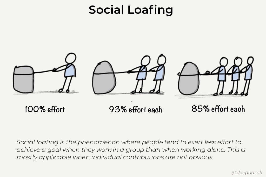 three illustrations showing people pulling on a rock. When one person is pulling, they exert 100% effort. When two people pull, they exert 93% effort each. With a team of three, they exert 85% effort each.