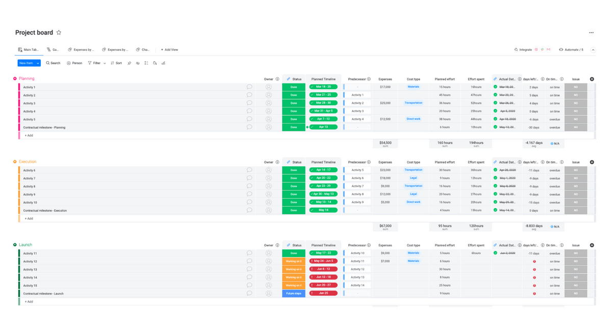 monday.com's advanced project management template screenshot